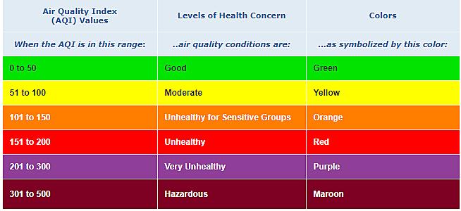 Air Quality Index via airnow.gov
